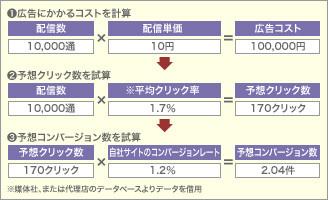 コンバージョンレート値を利用したメール広告の費用対効果シュミレーション例