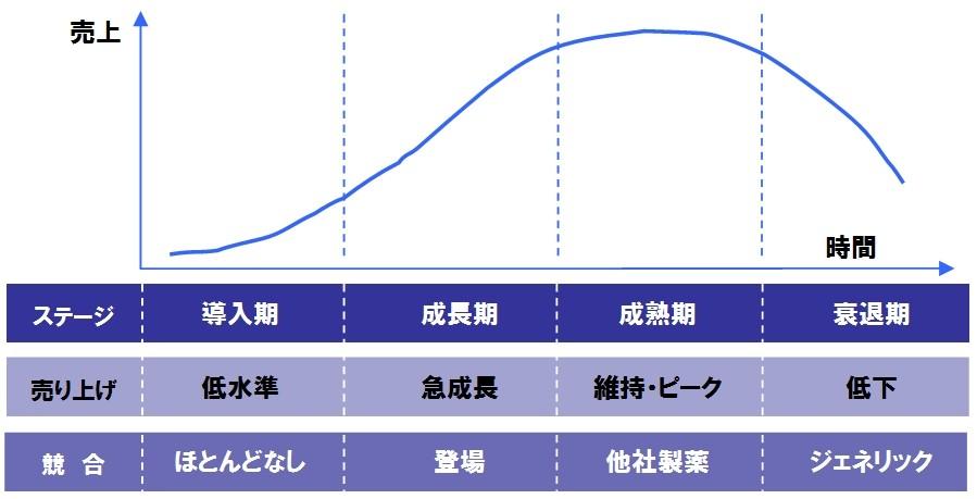 プロダクト・ライフ・サイクル理論(Product Life Cycle)