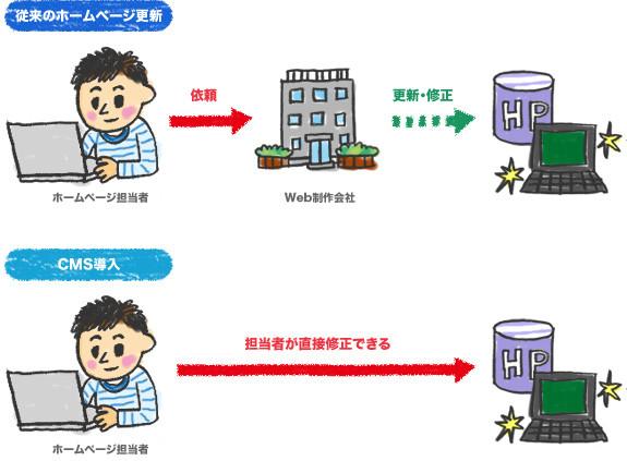 CMS(コンテンツ・マネジメント・システム)